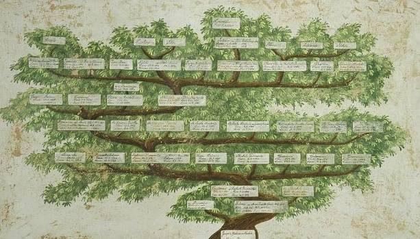 Preghiera di guarigione dell'albero genealogico